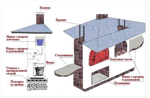 Более сложная конструкция печи.