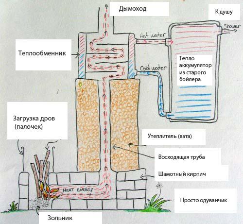 Эскиз конструкции, позволяющей производить подогрев воды с указанием всех необходимых элементов