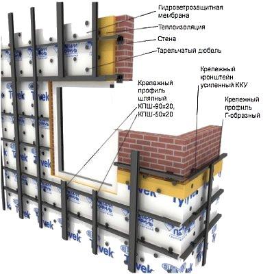 Каркас для вентилируемого фасада из стального профиля