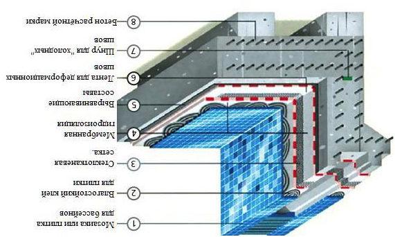 Конструкция бассейна.