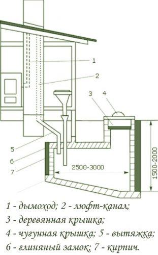 Люфт-клозет
