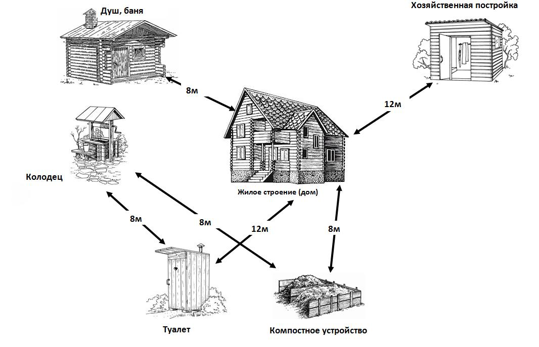 постройками на участке