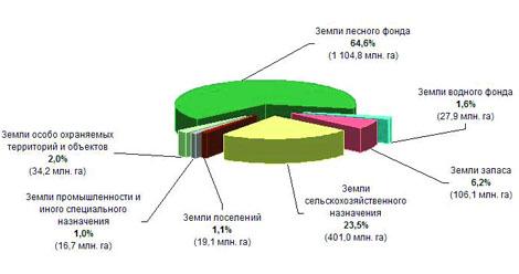 На фото площади земель РФ по их целевому назначению.