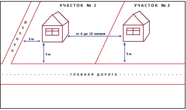 Наглядный рисунок для ознакомления с правильным расположением строений на участках