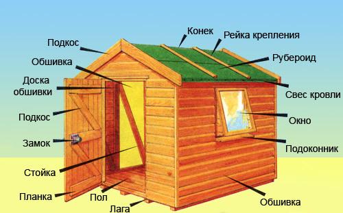 Общая схема типового деревянного сарая.