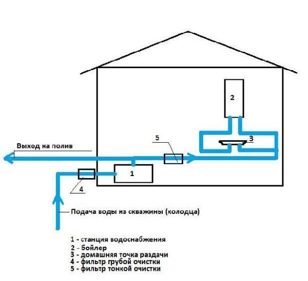 Общая схема водоснабжения дачи.