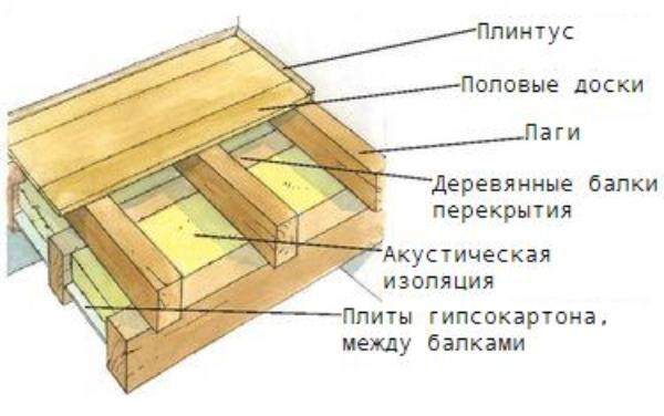 Одна из схем монтажа деревянного пола.