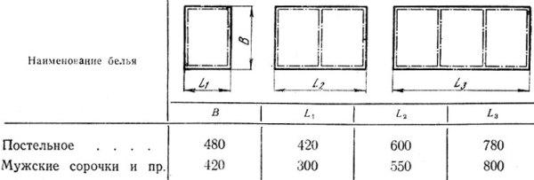 Оптимальные размеры выдвижных ящиков для белья.