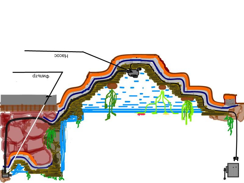 Перед постройкой следует сделать чертеж пруда