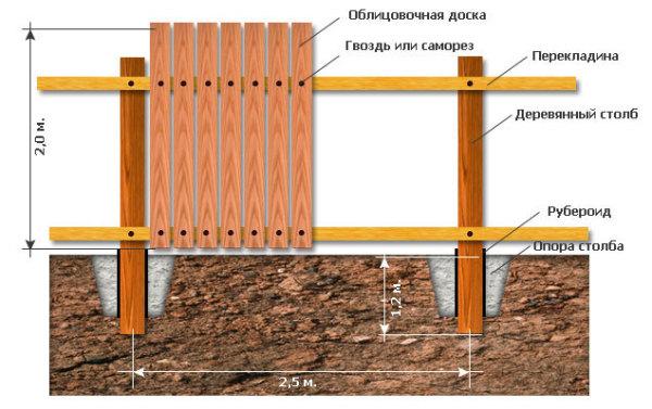 Показано схематическое изображение конструкции деревянного забора
