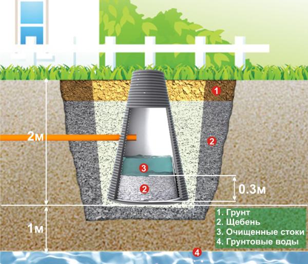 При правильной организации вода будет поглощаться не только дном, но и стенками колодца.
