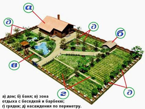 Пример зонирования участка, для установки печи выделена отдельная зона