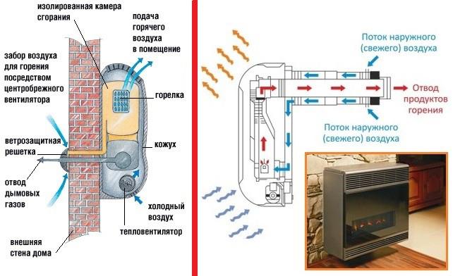 Как сделать газовый конвектор своими руками
