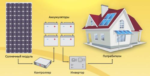 Принцип работы электрического модуля.