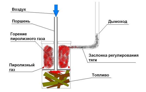 Принципиальная схема печки верхнего горения. Время работы на одной закладке - до полутора суток.