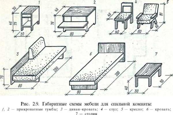 Приведенные здесь размеры мебели выглядят уже более здраво.