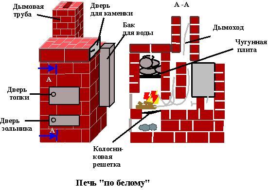 Проект банной печи, в котором предполагается установка бака с водой