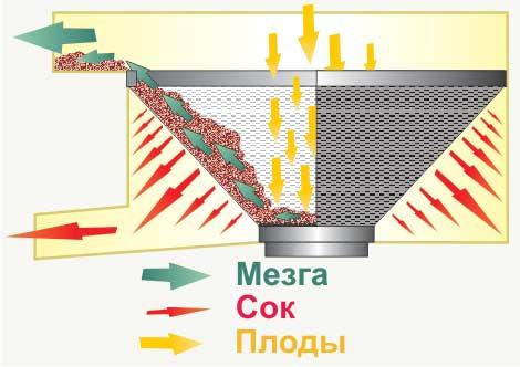 Работа центробежной модели