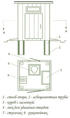 Схема для самостоятельного строительства компостного клозета