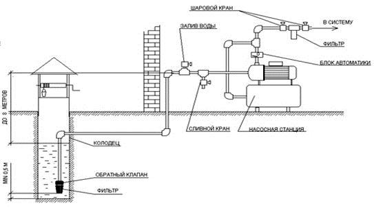 Схема домашней водопроводной