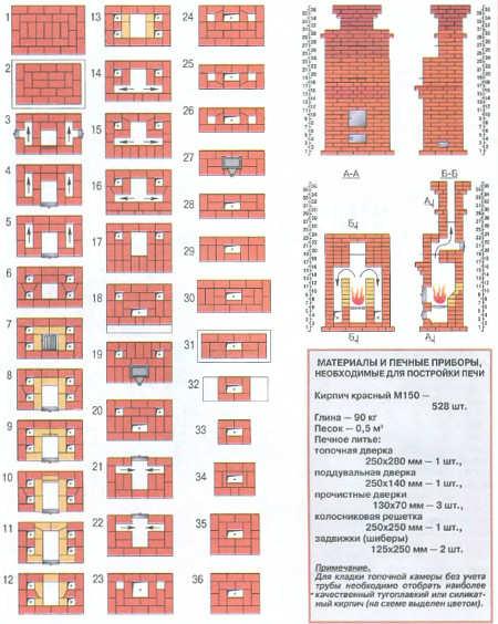 Схема кладки Голландки.