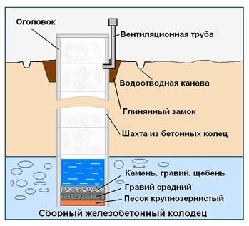 Схема колодца с донным фильтром и глиняным замком.