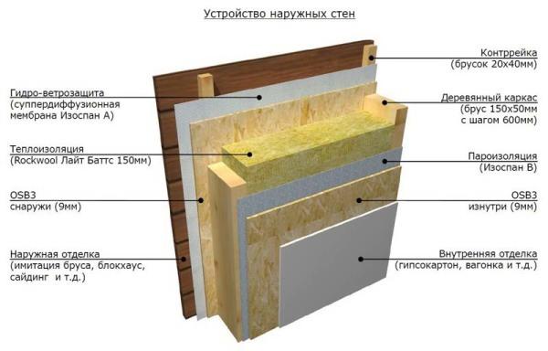 Схема обшивки стен дачного домика