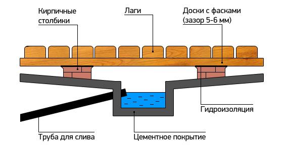 Схема обустройства пола для бани