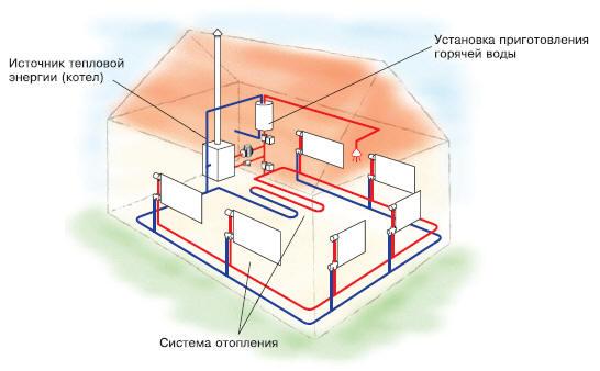 Схема отопления постройки.