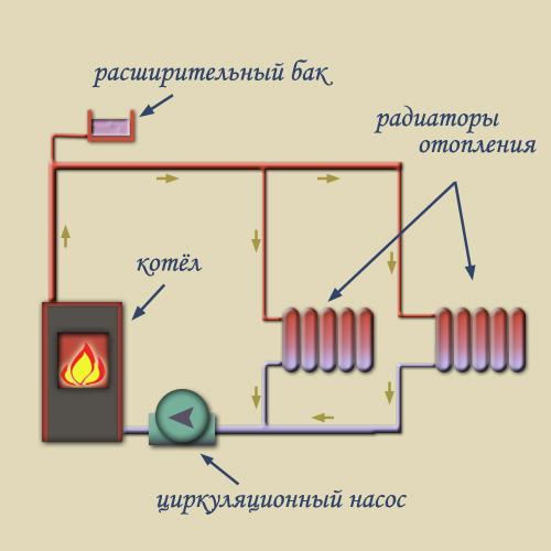 Схема отопления с принудительной циркуляцией воды