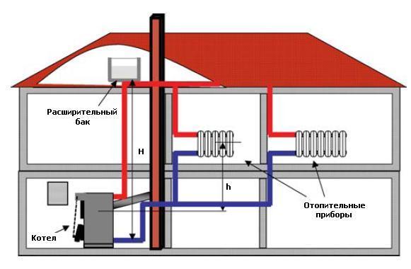 Схема подключения радиаторов к