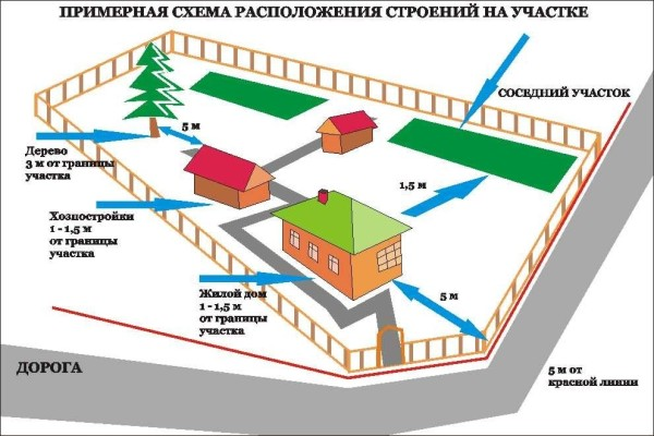 Схема постройки сарая на даче предполагает расположение вблизи дома.