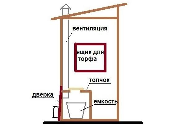 Схема простого пудр-клозета
