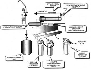 Схема работы с установкой системы обратного осмоса