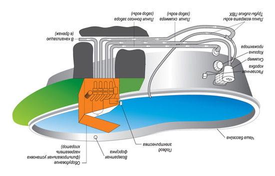 Схема работы сооружения.
