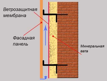 Схема работы вентиляционного фасада
