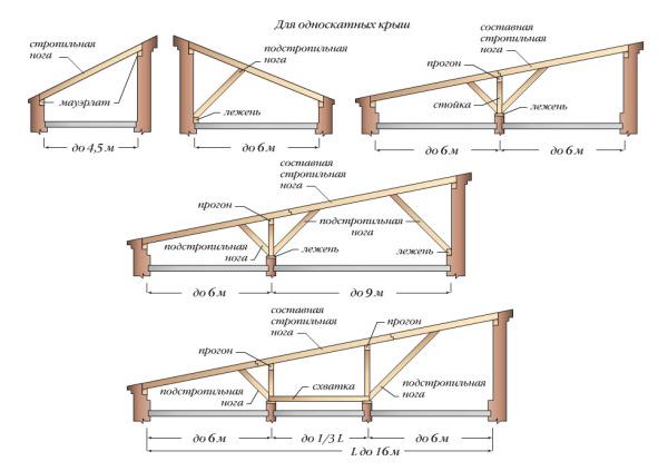 Схема стропильной системы для односкатной конструкции