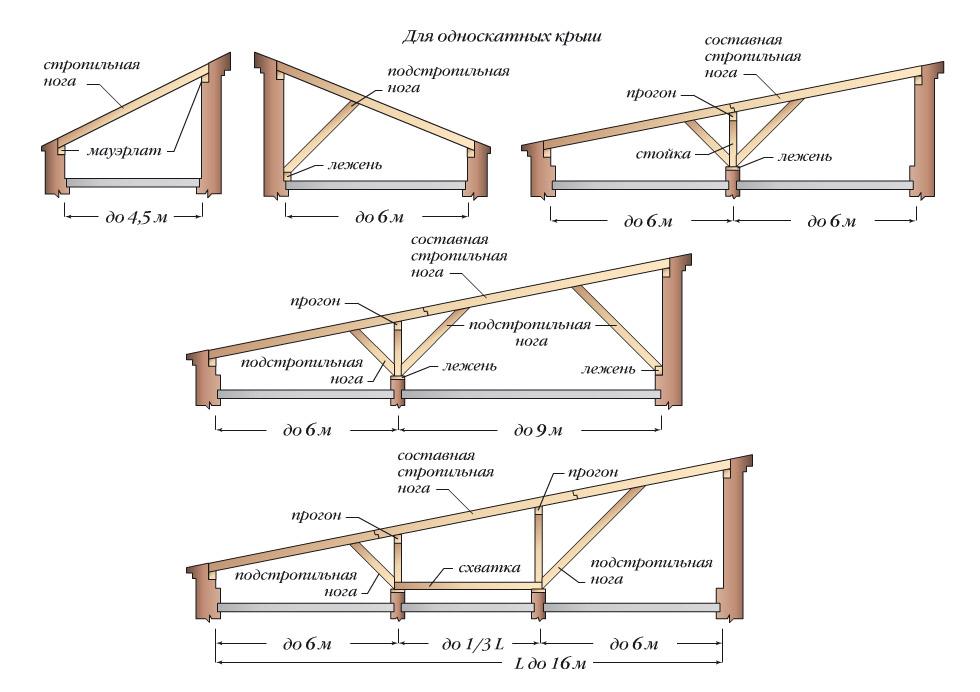 Схема стропильной системы для