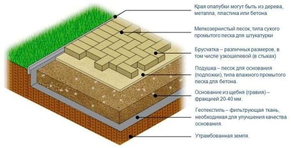 Схема традиционного покрытия садовой дорожки