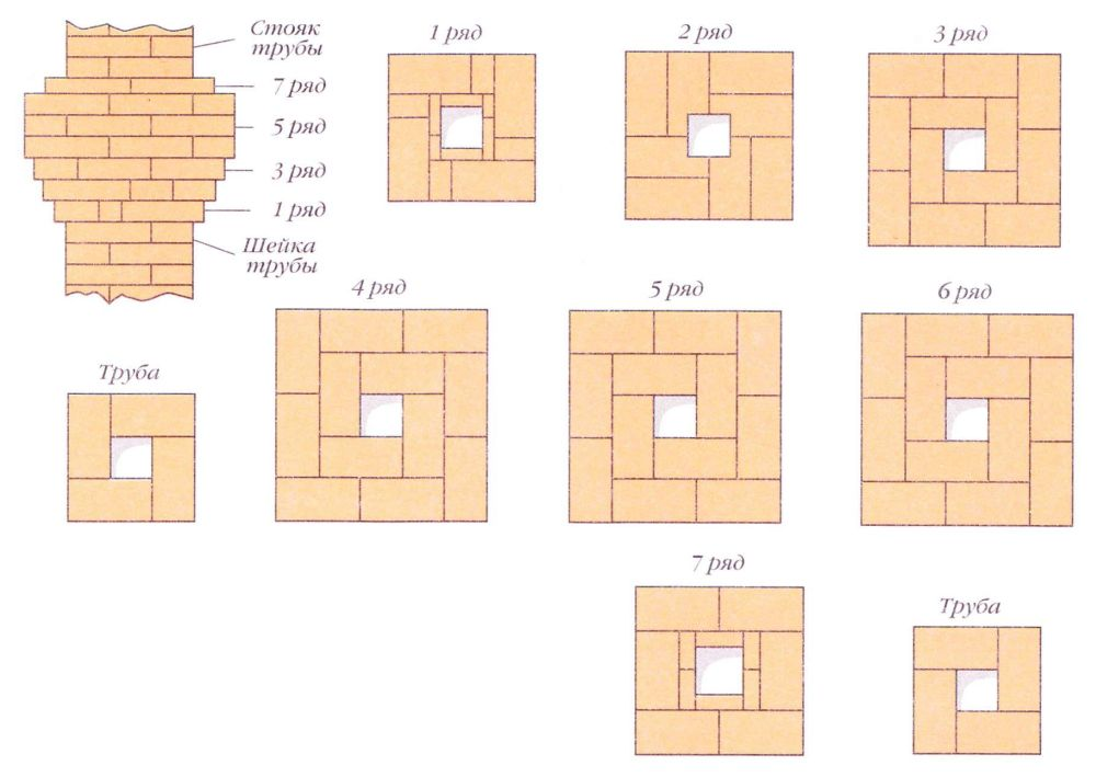 Схема укладки дымохода