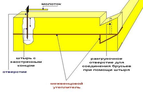 Схема укладки венцов