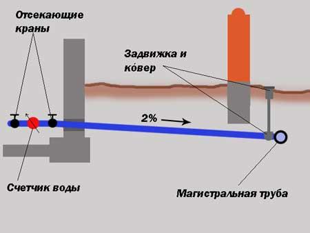 Схема уклона водопровода.