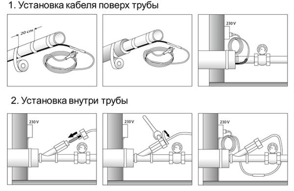 Схема установки согревающего кабеля.