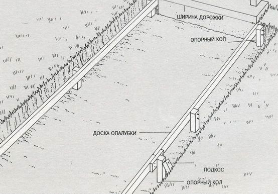 Схема устройства деревянной опалубки.