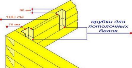 Схема устройства «глухой врубки»