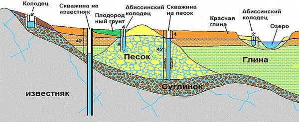 Схема заглубления различных источников воды