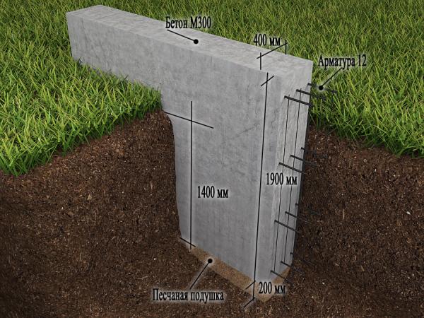 Схематическое изображение ленточного фундамента под баню