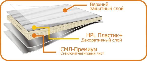 СМЛ панель для отделки.