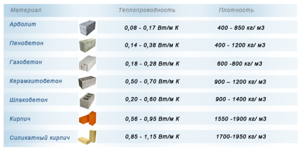 Сравнительная теплопроводность некоторых стройматериалов.