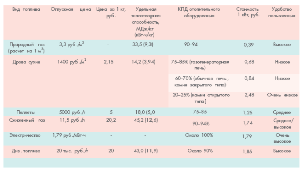 Сравнительные характеристики выбора топлива
